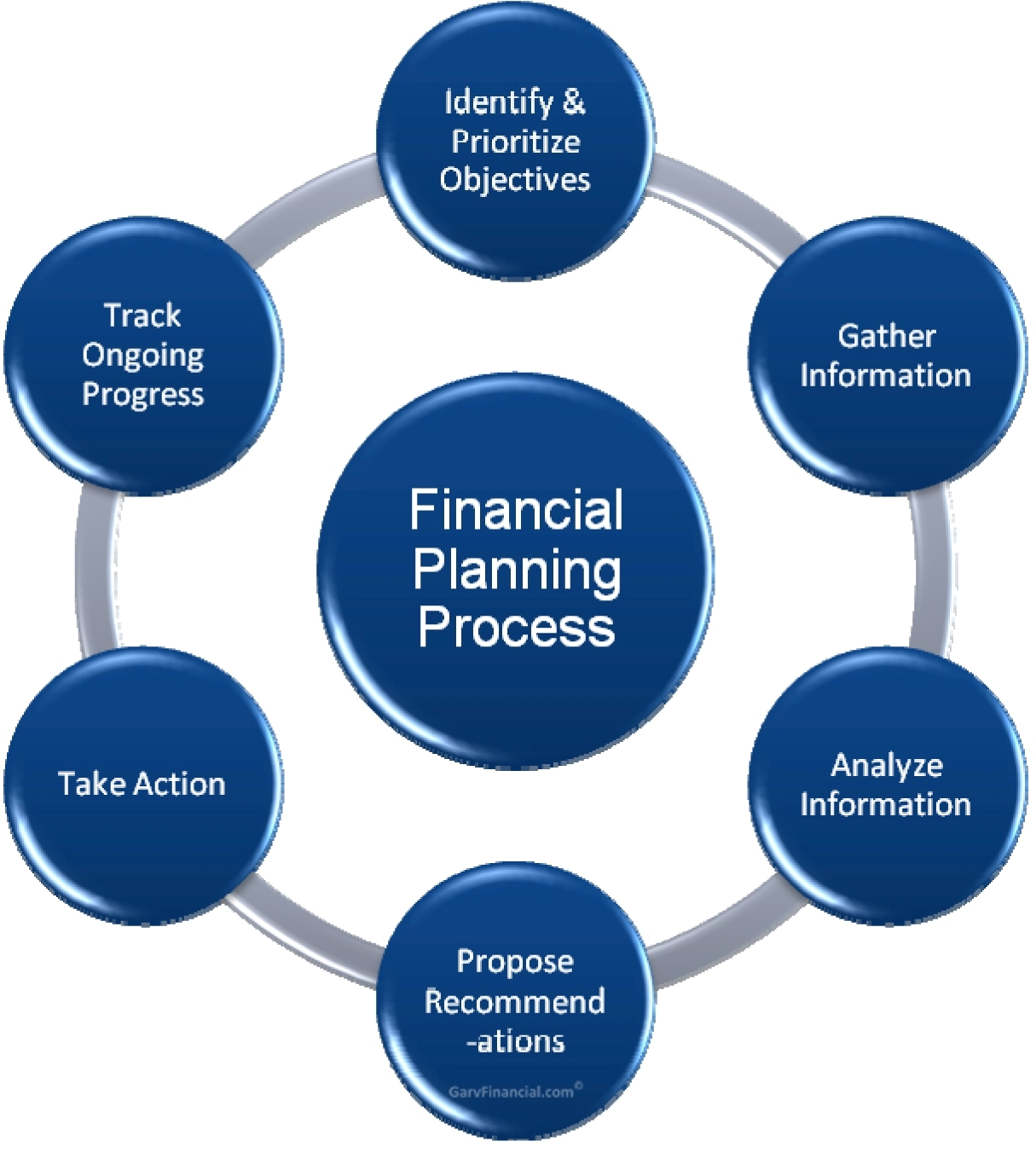 Importance of financial planning, Term paper Sample - tete